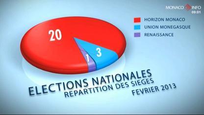 Soiree-Electorale-C-Monaco-Info_420x235
