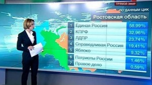 russian-vote-turnout