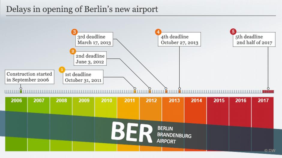 柏林航空破產 柏林新機場會變孤兒仔?
