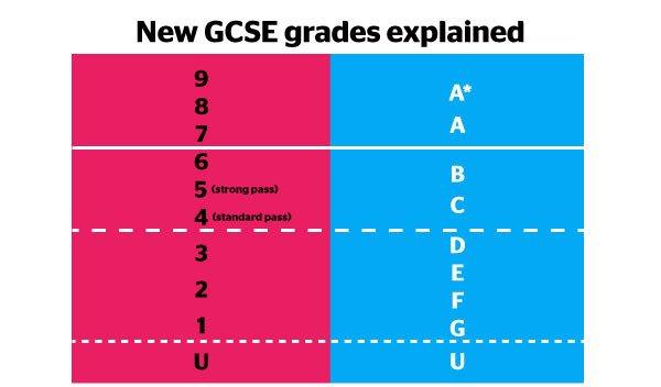 英國會考新 Grading 近1/4雇主搞錯曬 最高分當最低分