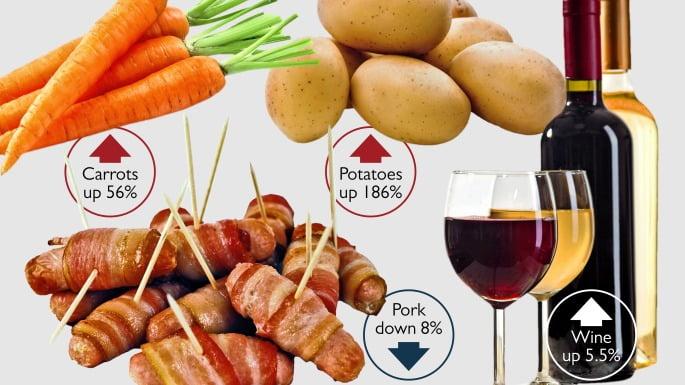 因2月風暴影響 聖誕英國食物紛紛加價 薯仔縮水仲要加價186%