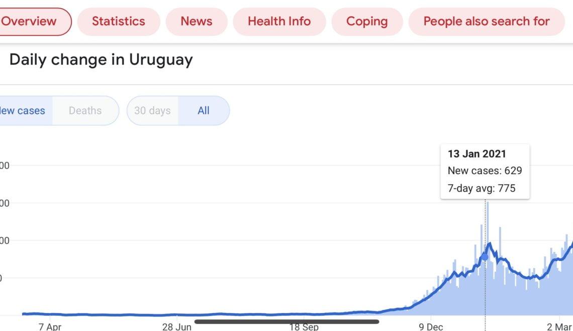 同樣打科興疫苗 烏拉圭確診數字創新高